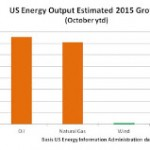2015: A Turning Point for Energy?
