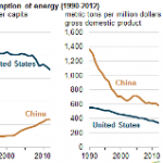 United States and China Advance Policies to Limit CO2 Emissions