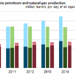U.S. Remained World's Largest Producer of Petroleum and Natural Gas Hydrocarbons in 2014