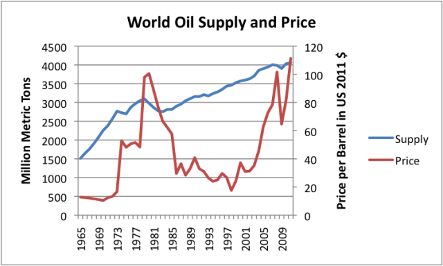 world-oil-supply-and-price
