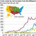 Crude Oil Shipments by Rail from Midwest to Coastal Regions Decline