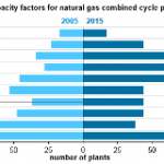 Average Utilization for Natural Gas Combined-Cycle Plants Exceeded Coal Plants in 2015