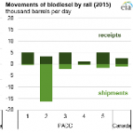 EIA Tracks Monthly Ethanol and Biodiesel Rail Movements