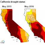 Hydropower Conditions Improve as West Coast Drought Eases