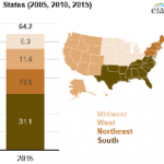 Southern States Lead Growth in Biomass Electricity Generation