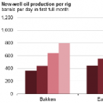 Increased Drilling May Slow Pace of Crude Oil Production Declines