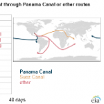 Expanded Panama Canal Reduces Travel Time for Shipments of U.S. LNG to Asian Markets