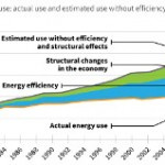 Energy Efficiency is the US Electricity Sector's Third Largest Resource