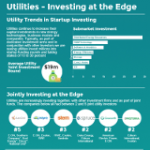 How Utilities are Investing in Startups at the Grid Edge [INFOGRAPHIC]