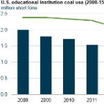 Coal Consumption by U.S. Educational Institutions has Declined by 64% since 2008