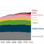 Recent Increases in Global Nuclear Capacity Led by Asia