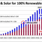 Here's How to Build 100% Clean Renewable Energy in the U.S. Before 2040