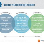 The Case for a Nuclear Energy Investment Bank