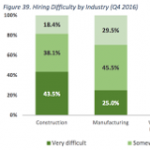 Energy Efficiency Firms Struggle to Find Qualified Workers