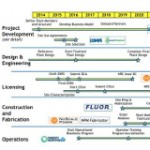 NuScale Submits SMR Design Certification Package to NRC
