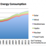 """The """"Wind and Solar Will Save Us"""" Delusion"""