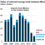 U.S. Energy Trade With Mexico: U.S. Export Value More than Twice Import Value in 2016