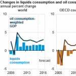 EIA's Short-Term Global Oil Demand Outlook Considers the Role of Economic Activity