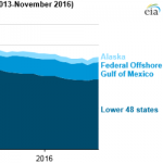 U.S. Crude Oil Production Increases Following Higher Drilling Activity