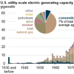Hydroelectric Generators Are Among the United States' Oldest Power Plants