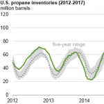 Increasing Exports Contribute to Large Draw on Propane Inventories this Winter