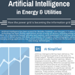 Artificial Intelligence in Energy and Utilities [INFOGRAPHIC]