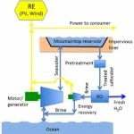 Combined Energy and Water System Could Provide for Millions