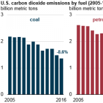 U.S. Energy-Related CO2 Emissions Fell 1.7% in 2016