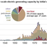 Most U.S. Nuclear Power Plants Were Built Between 1970 and 1990