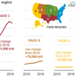 Increase in Rail Shipments of Propane, Butane to West Coast Offsets Decreasing Production