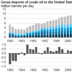 U.S. Crude Oil Imports Increased in 2016