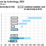 Power Plants' Costs and Value to the Grid are Not Easily Reflected Using Simple Metrics