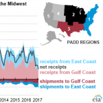 Flows of Gasoline and Diesel into the Midwest Fall as Demand Flattens and Production Grows