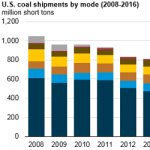 As Coal Shipments Decline, Rail Remains Dominant Mode of Coal Transport to Power Sector