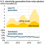 More Than Half of Small-Scale Photovoltaic Generation Comes from Residential Rooftops
