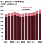 As U.S. Airlines Carry More Passengers, Jet Fuel Use Remains Well Below Its Previous Peak
