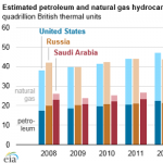 United States Remains the World's Top Producer of Petroleum and Natural Gas Hydrocarbons
