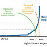Proposed Electricity Directive a Step in the Right Direction for Customers, Demand Response