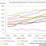 Researchers Have Been Underestimating the Cost of Wind and Solar