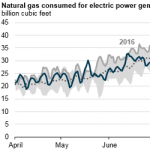 Natural Gas-Fired Electricity Generation So Far this Summer is Below Last Year's Level