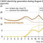 California Increased Electricity Imports and Natural Gas Generation During Solar Eclipse
