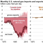 In New Trend, U.S. Natural Gas Exports Exceeded Imports in 3 of the First 5 Months of 2017