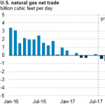 United States Expected to Become a Net Exporter of Natural Gas This Year