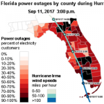 Hurricane Irma Cut Power to Nearly Two-Thirds of Florida's Electricity Customers