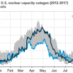 Nuclear Power Plant Outages Were Relatively Low This Summer