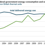 U.S. Federal Government Energy Costs at Lowest Point Since Fiscal Year 2004
