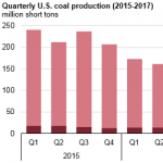 U.S. Coal Production Fell in First Half of 2017 After Increasing in Late 2016