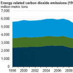 Energy-Related Carbon Dioxide Emissions Expected to Fall in 2017, But Rise in 2018
