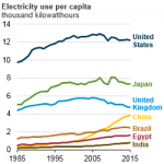 Link Between Growth in Economic Activity and Electricity Use is Changing Around the World
