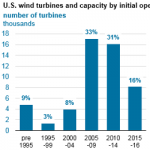Repowering Wind Turbines Adds Generating Capacity at Existing Sites